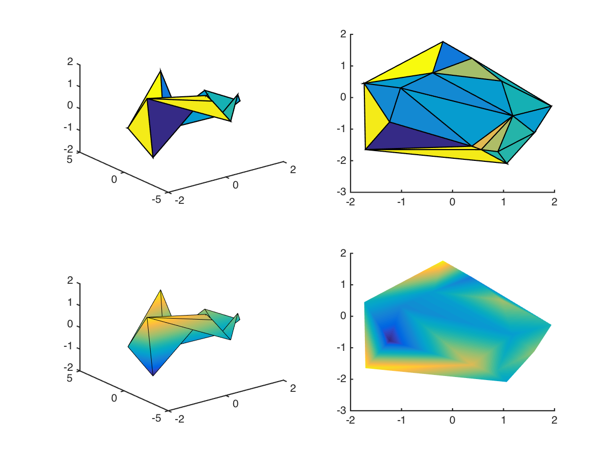 Surf-plotting scattered data in Matlab (or: Delaunay