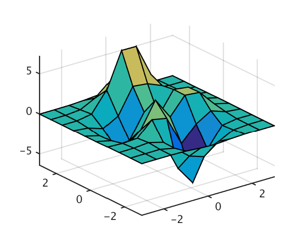 Surf-plotting scattered data in Matlab (or: Delaunay interpolation